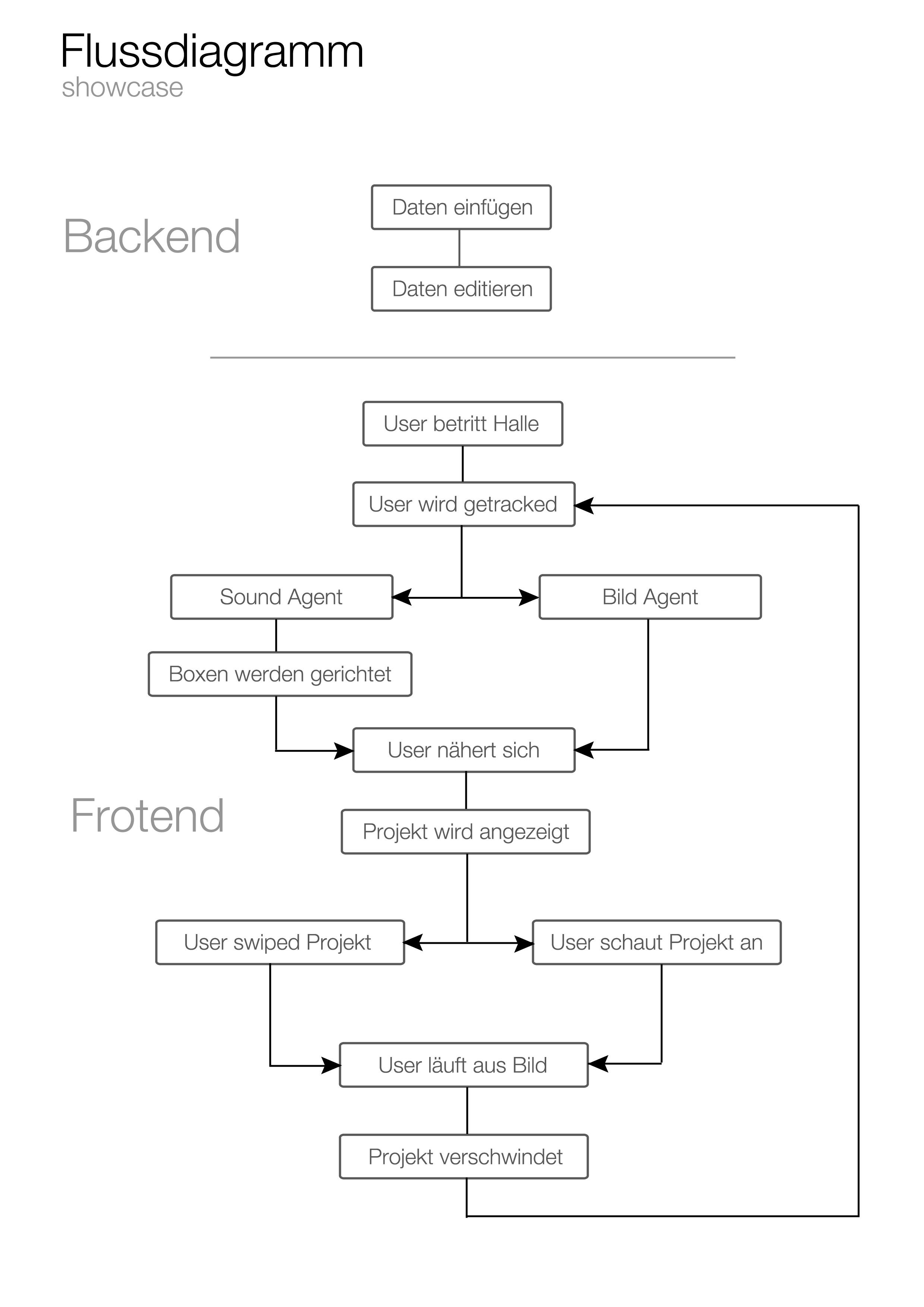 Niedlich Http Flussdiagramm Bilder - Schaltplan Serie Circuit ...